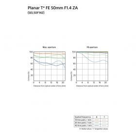Объектив Sony SEL-50F14Z Planar T* FE 50mm F1.4 ZA-4